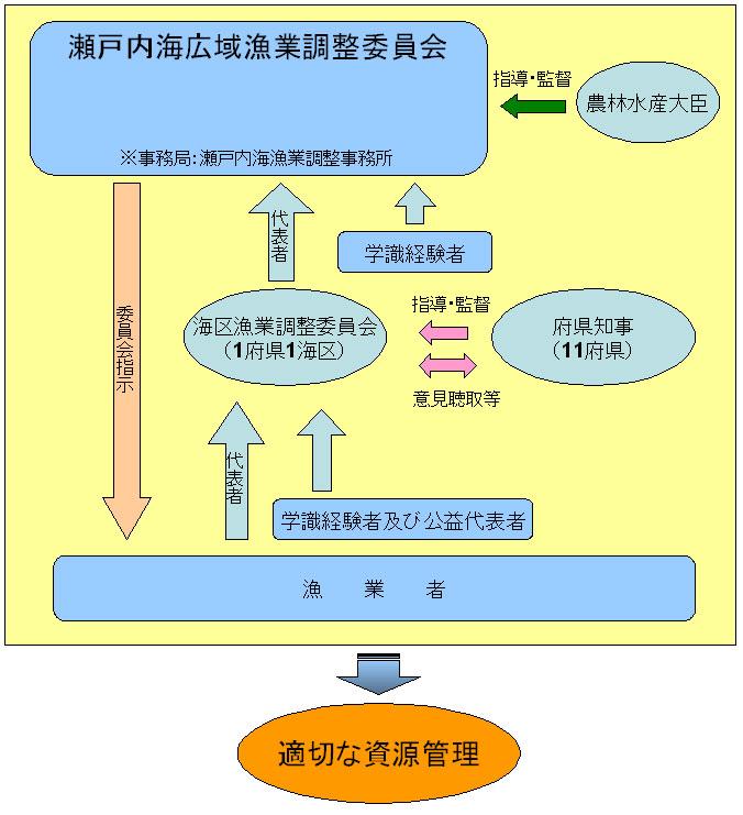 瀬戸内海広域漁業調整委員会概要図